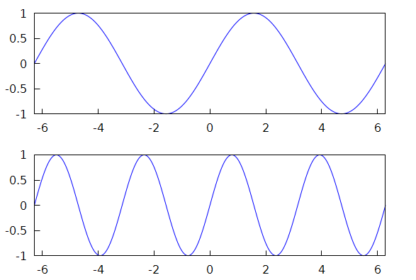 Multiple plots in a single Maxima figure