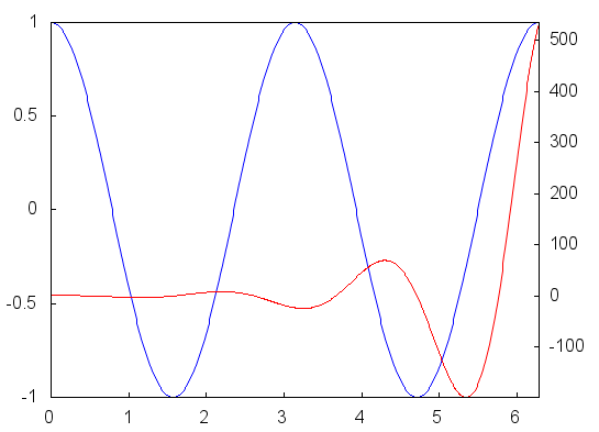 Two y axes in Maxima 2D plots